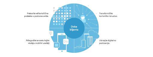 Grafikon preuzet iz TEI istraživanja koji prikazuje četvorodelnu strategiju za transformisanje čitavog preduzeća