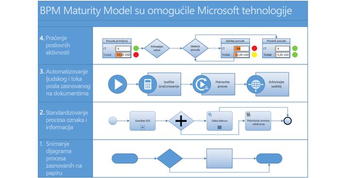 Model toka posla procesa u programu Visio