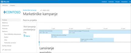 Krupni plan vremenske ose rezimea projekta u sistemu SharePoint.