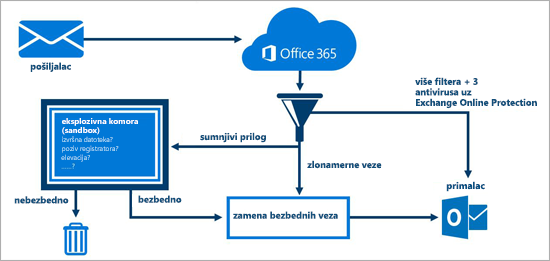Dijagram koji prikazuje na koji način Office 365 Advanced Threat Protection štiti e-poštu.