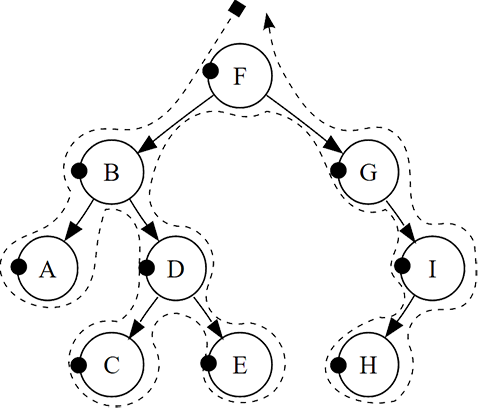 Example 02 shows sorted binary tree with first nine letters of English alphabet, showing pre-order traversal.