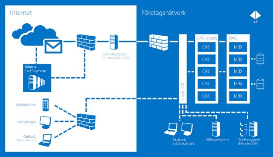 Ett diagram över hur du med hjälp av Exchange Server 2013 ser till att meddelandefunktionerna alltid går att använda.