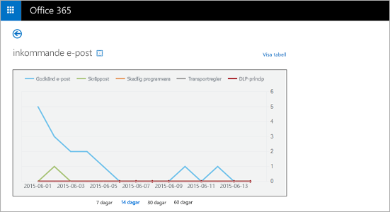 En närbild på en realtidsrapport om mottagna e-postmeddelanden i Exchange Online Protection.