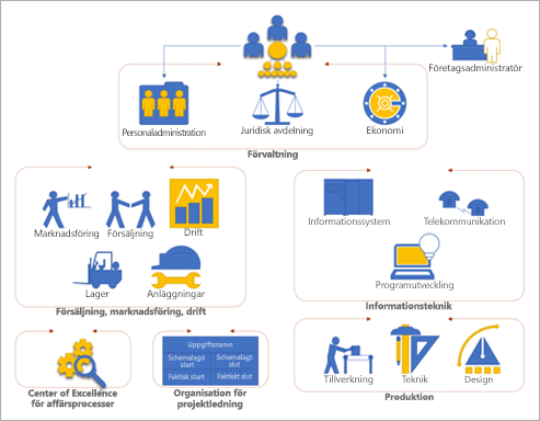 Ett organisationsschema i Visio som visar olika avdelningar och grupper i ett företag