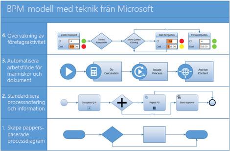 Skärmbild av ett organisationsschema som skapats och anpassats i Visio.