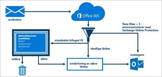 Ett diagram som visar hur Office 365 Avancerat skydd skyddar e-posten.