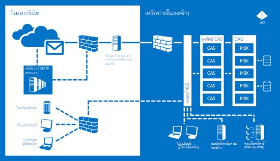 แผนผังแสดงวิธีที่ Exchange Server 2013 ช่วยทำให้แน่ใจว่าการติดต่อสื่อสารของคุณจะพร้อมใช้งานเสมอ