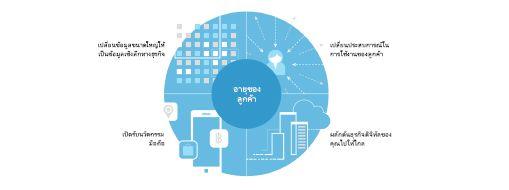 แผนภูมิที่ได้รับจากการศึกษา TEI แสดงทฤษฎี 4 ส่วนสำหรับการสร้างความเปลี่ยนแปลงในบริษัทเป็นวงกว้าง