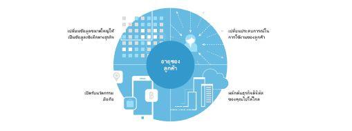 แผนภูมิที่ได้รับจากการศึกษา TEI แสดงทฤษฎีสี่ส่วนสำหรับการสร้างความเปลี่ยนแปลงในบริษัทเป็นวงกว้าง