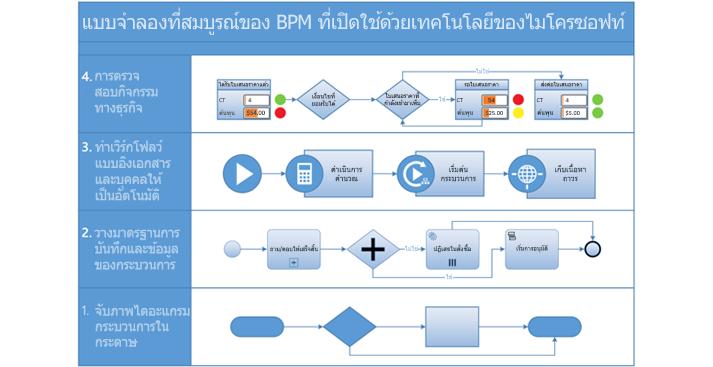 สกรีนช็อตของไดอะแกรมกระบวนการ BPMN ใน Visio