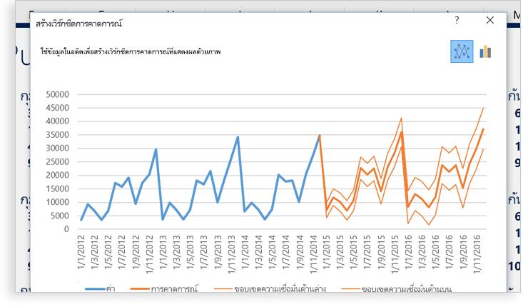 แล็ปท็อปแสดงสเปรดชีต Excel ที่มีแผนภูมิแสดงรูปแบบข้อมูลสองแผนภูมิ