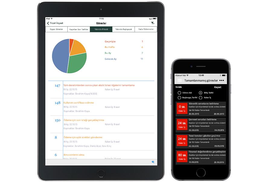 Microsoft Proje ve Portföy Yönetimi'nde bir grafik ve bir görev listesinin görüntülendiği tablet ve tamamlanmamış görevlerin bir listesinin görüntülendiği akıllı telefon