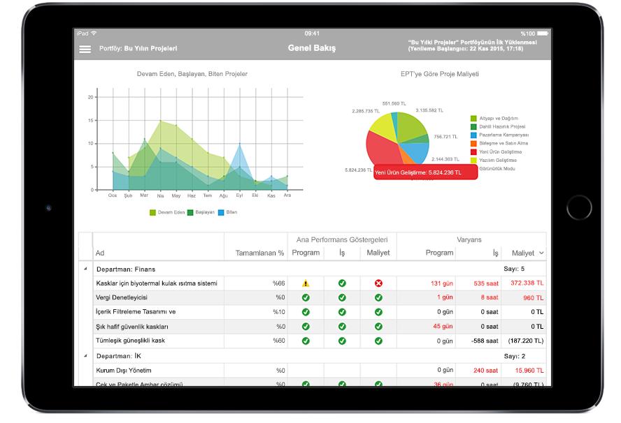 Microsoft Project'te proje verileri ve temel performans göstergelerinin görüntülendiği iPad tablet ekranı