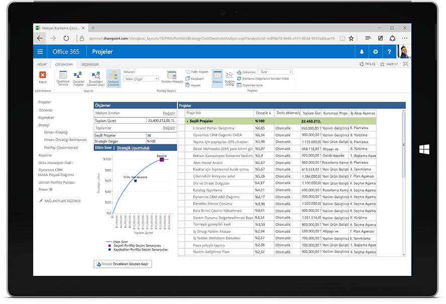 Microsoft Project'te ölçümleriyle birlikte projelerin bir listesinin görüntülendiği Microsoft Surface tablet ekranı
