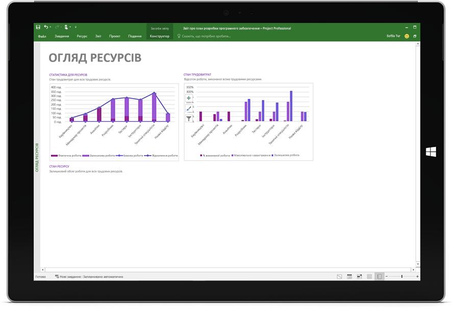 Екран Microsoft Surface з оглядовим звітом про ресурси в Project Professional