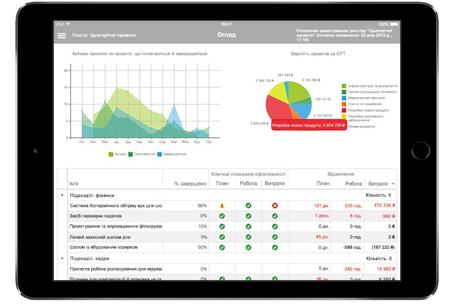 Екран планшета iPad із даними про проект і ключовими показниками ефективності в Microsoft Project