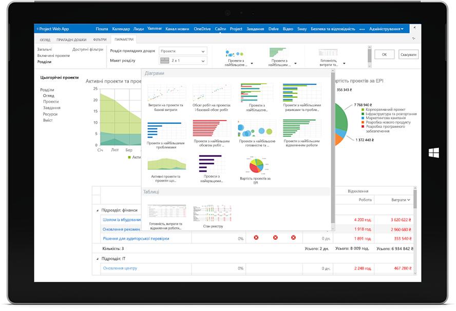 Екран планшета Microsoft Surface із доступними діаграмами у веб-програмі Project Web App