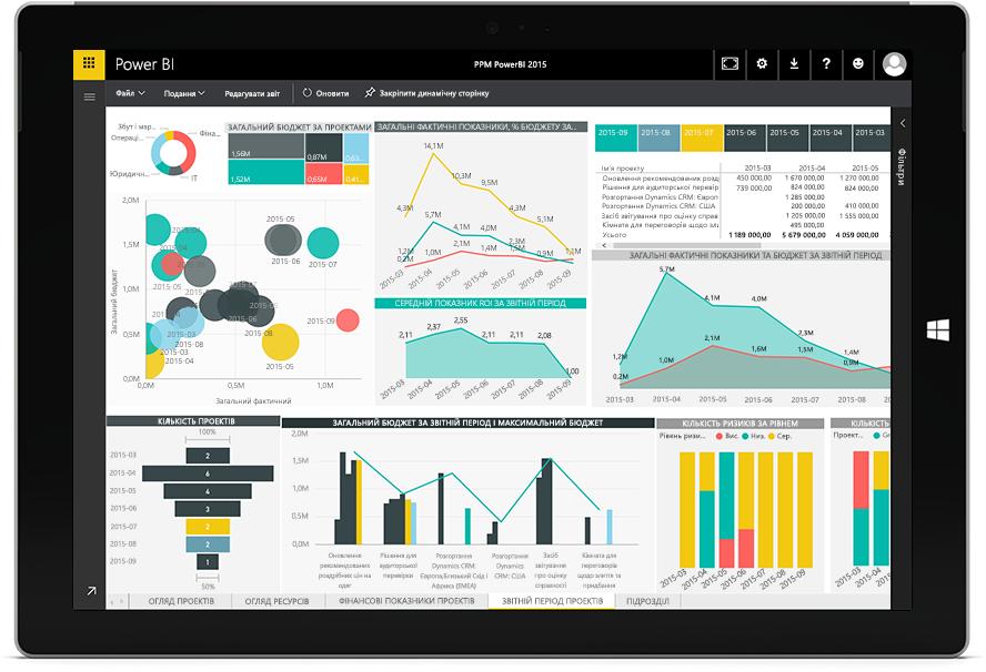 Екран планшета Microsoft Surface, на якому показано графіки Комплекту для керування портфелями проектів Microsoft і Power BI