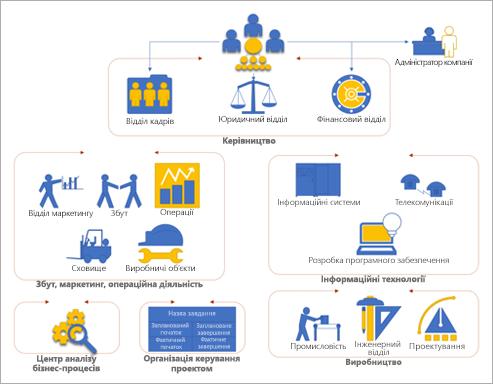 Знімок екрана із шаблоном організаційної діаграми у Visio, за допомогою якого можна швидко почати роботу зі схемами.