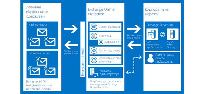 Схема, на якій показано, як Exchange Online Protection захищає електронну пошту вашої організації.