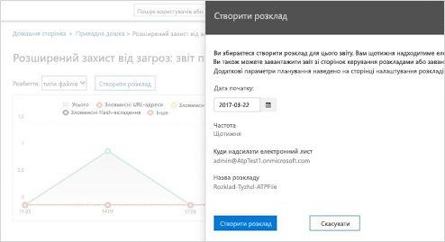Збільшене зображення звіту про отримані повідомлення електронної пошти, який створюється в реальному часі, у службі Exchange Online Protection.