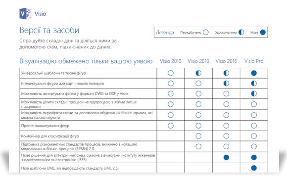 Зображення частини документа з порівнянням версій Visio