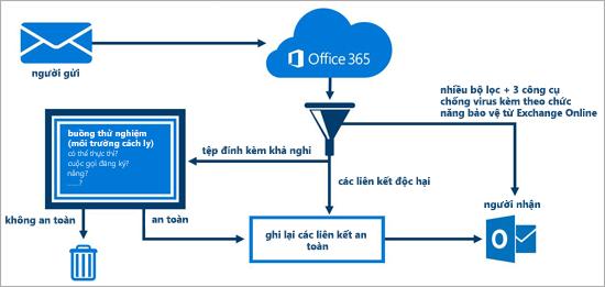 Sơ đồ thể hiện cách thức Tính năng Chống Mối đe dọa Nâng cao của Office 365 bảo vệ email.