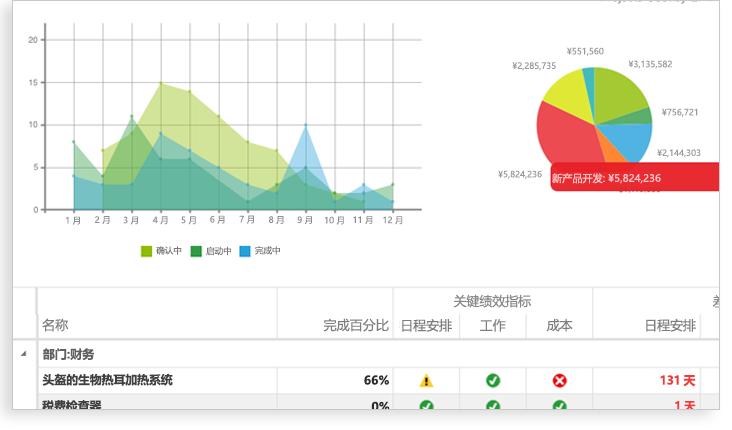 图表、饼图和部分关键绩效指标电子表格的图像