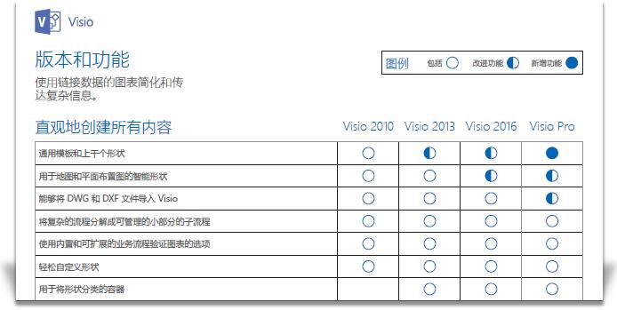 显示部分 Visio 功能比较文档