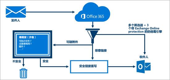 展示 Office 365 高级威胁防护如何保护电子邮件的关系图。