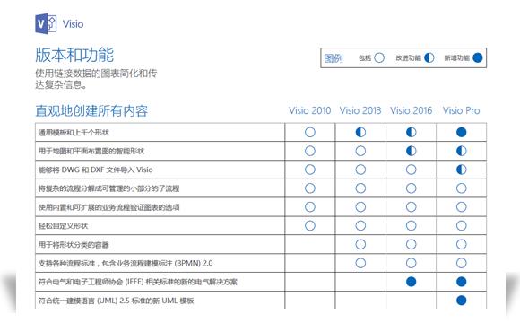 显示部分 Visio 功能比较文档的图像