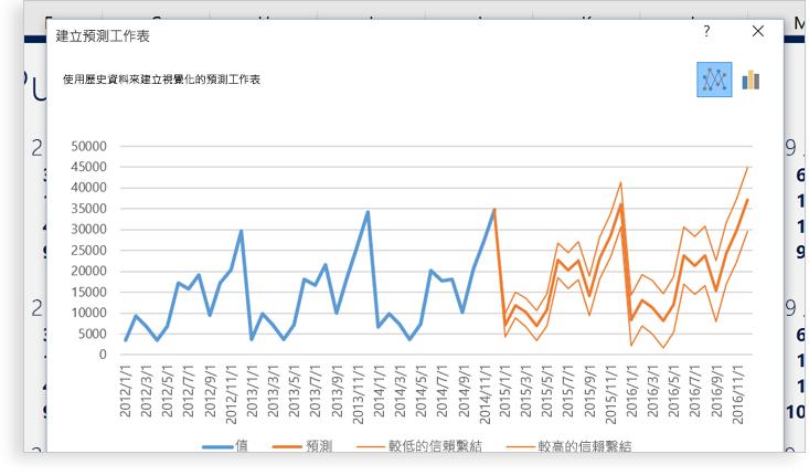 顯示 Excel 試算表上有呈現資料模式之兩個圖表的膝上型電腦。