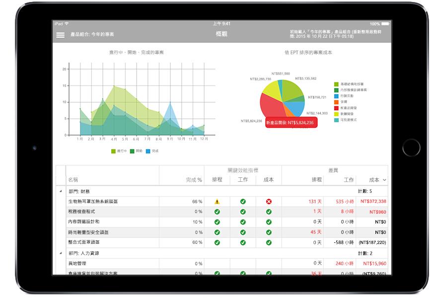 顯示 Microsoft Project 中專案資料和關鍵效能指標的 iPad 平板電腦螢幕