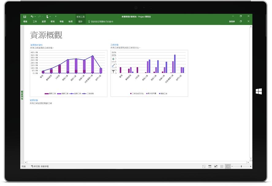 顯示 Project 專業版中資源概觀報表的 Microsoft Surface 平板電腦螢幕