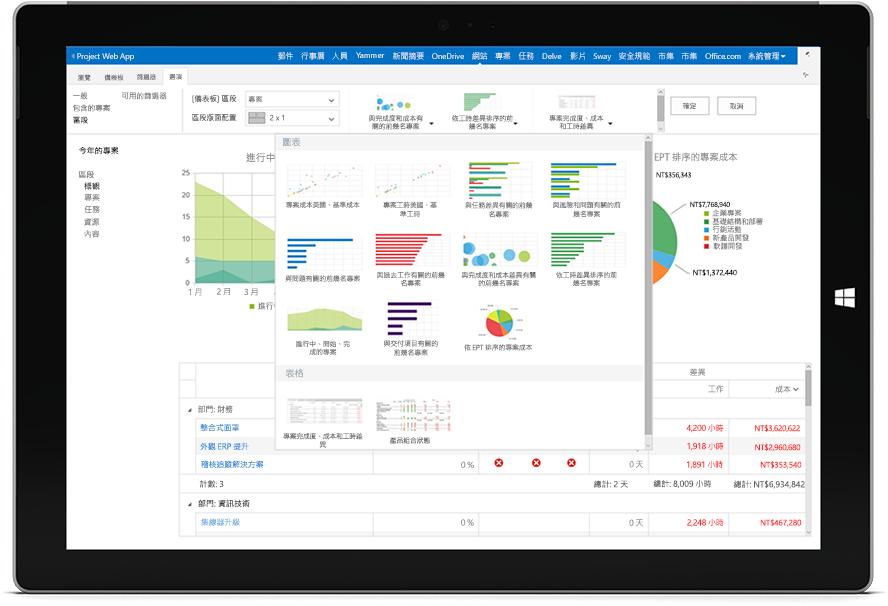 顯示 Project Web App 中可用圖表的 Microsoft Surface 平板電腦螢幕