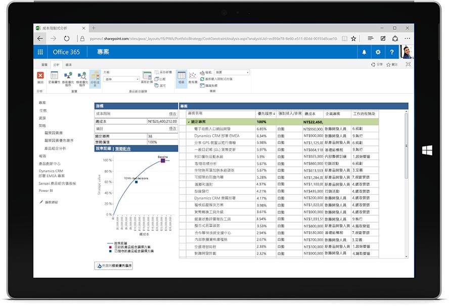 顯示 Microsoft Project 中專案清單和專案指標的 Microsoft Surface 平板電腦螢幕