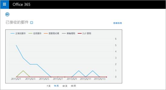 在 Exchange Online Protection 中已接收電子郵件訊息的即時報告。