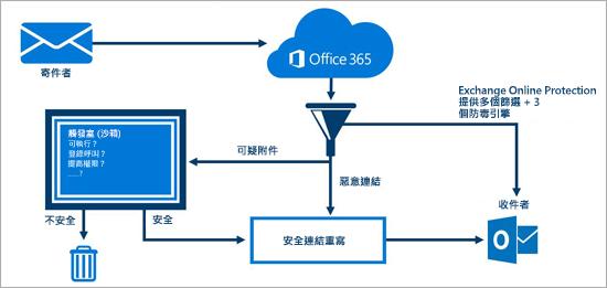 顯示 Office 365 進階威脅防護如何為電子郵件提供防護的圖表。
