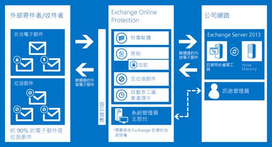 顯示 Exchange Online Protection 如何保護貴組織電子郵件安全的圖表。