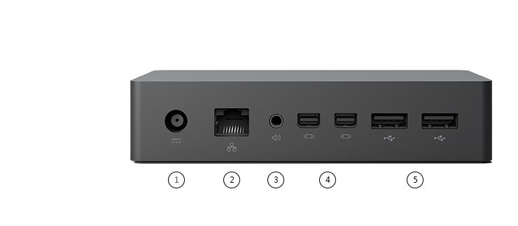 標示具有 5 個連接埠的 Surface 擴充基座後視圖
