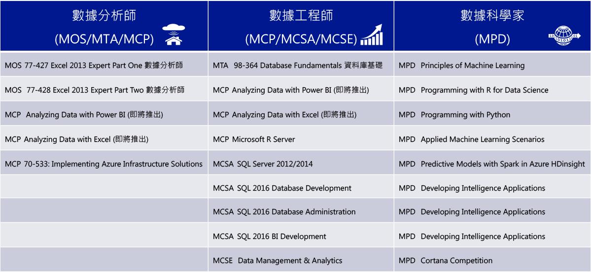 微軟大數據培訓認證課程