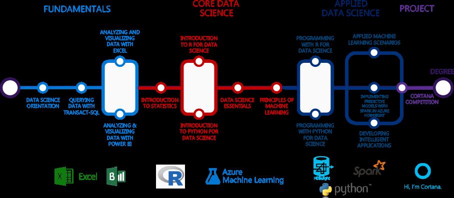 資料科學 (Data Science) 學習路徑