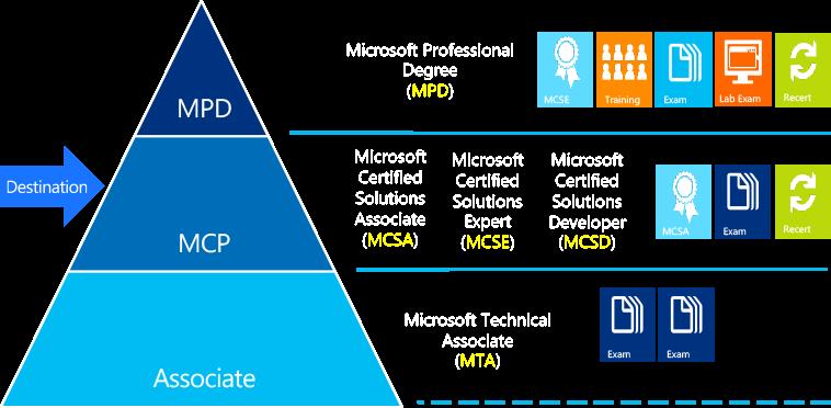 微軟新一代認證架構